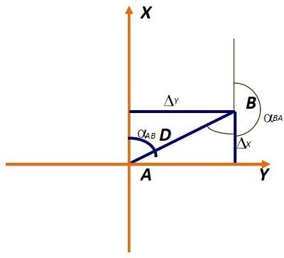 Bài toán thuận nghịch xác định góc phương vị và chiều dài theo tọa độ